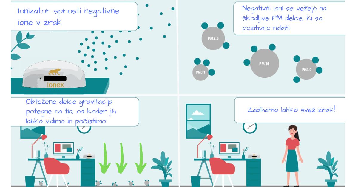 kako deluje ionizator zraka