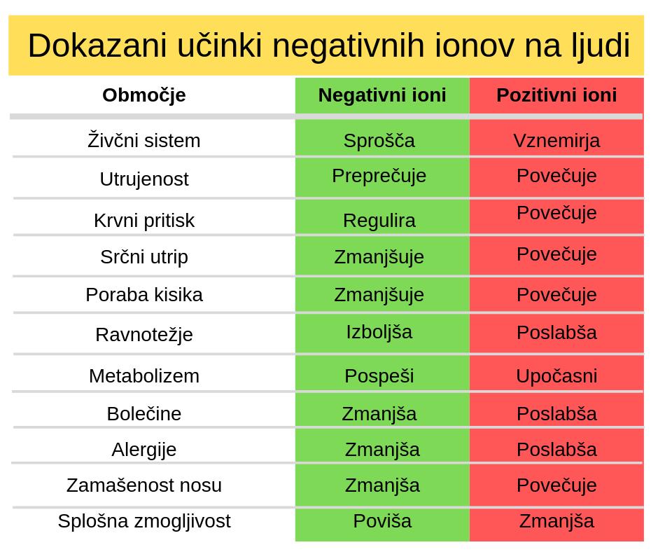 učinki negativnih ionov na ljudi