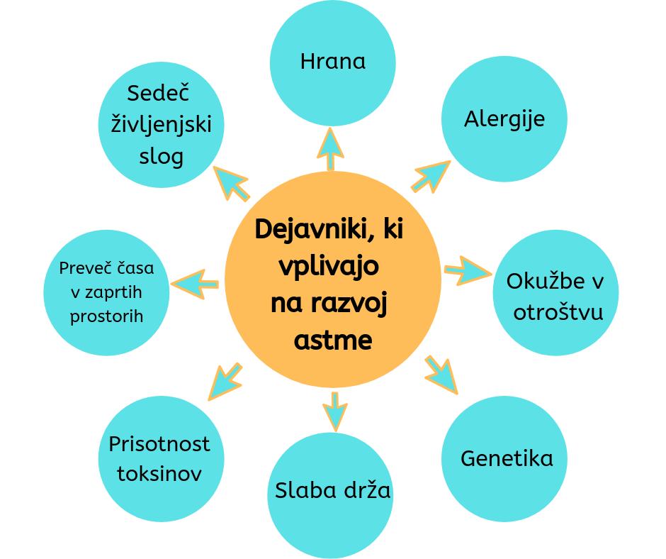 vzroki za astmo